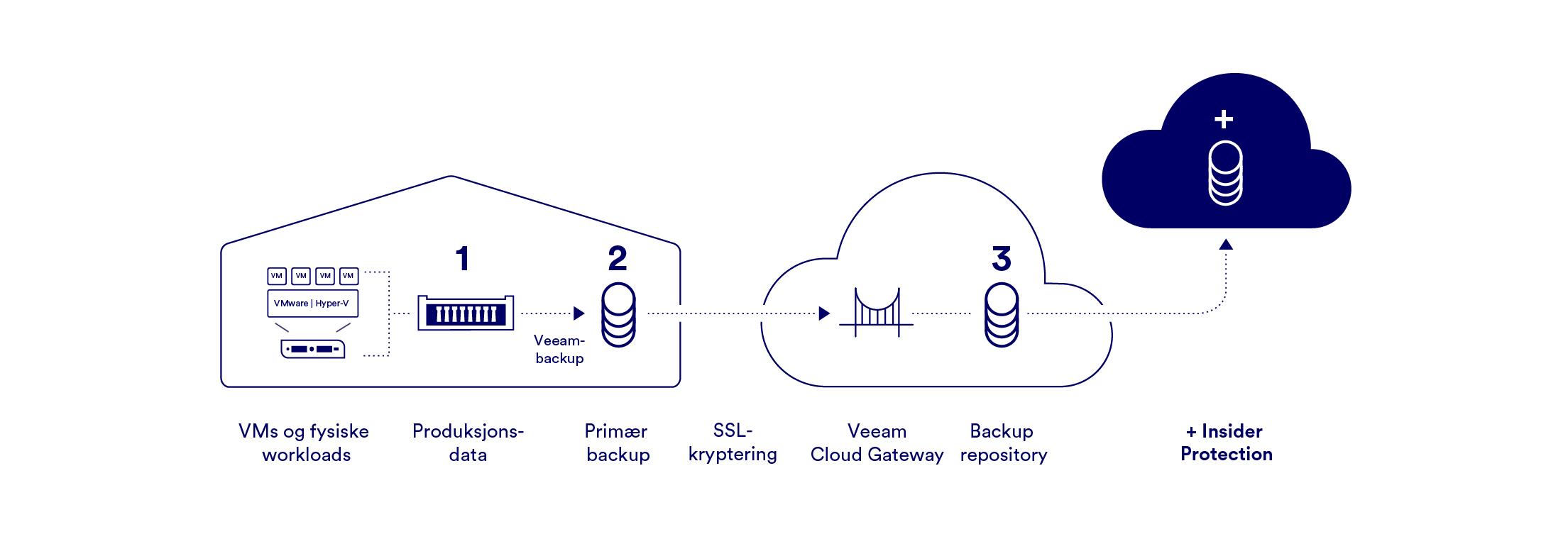 Illustrasjon av GlobalConnect for Veeam Cloud Based Recovery